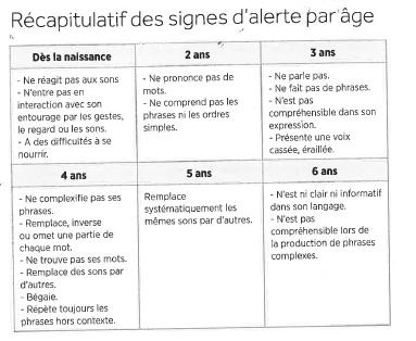 signe d'alerte du langage par âge